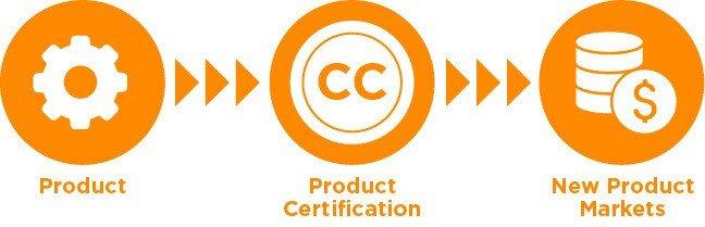 Common Criteria Certification Process