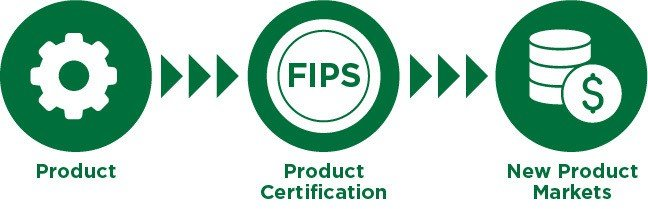 FIPS 140-2 Certification Process