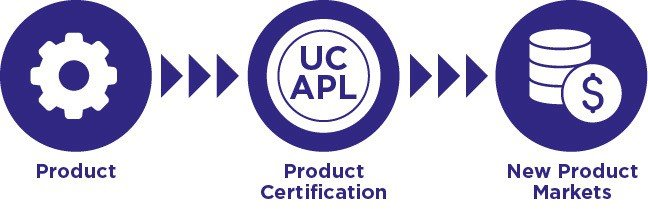 UC APL Certification Process