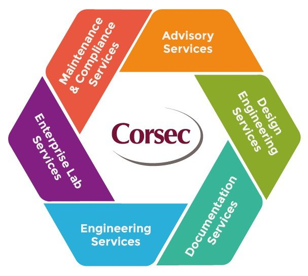 Corsec Security Certification Service Wheel 2015